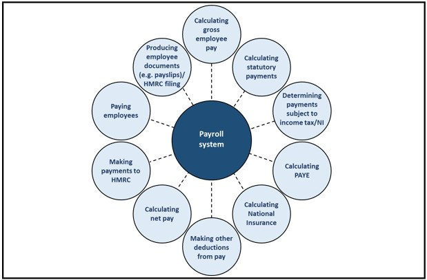 This infographic shows basic payroll service processing. It shows a series of circles setting out the payroll process around a central payroll system circle.