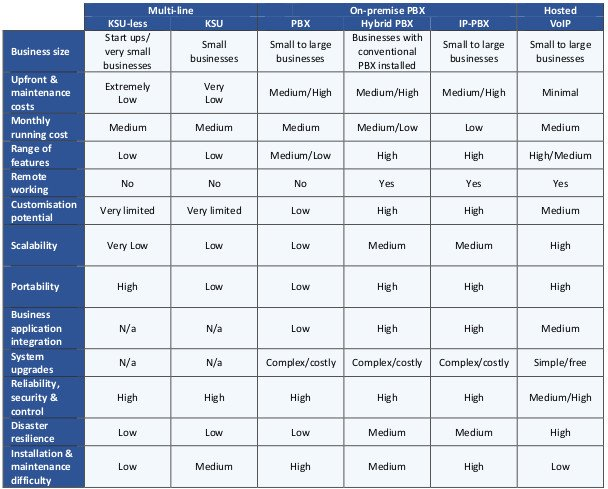 This table compares each business phone system against a range of criteria.