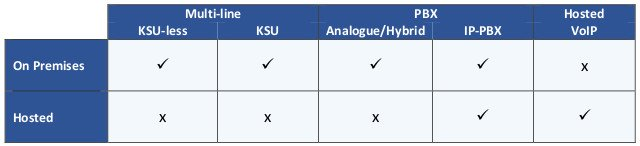 This table shows whether a business phone system can be installed on-premises or hosted off-site.