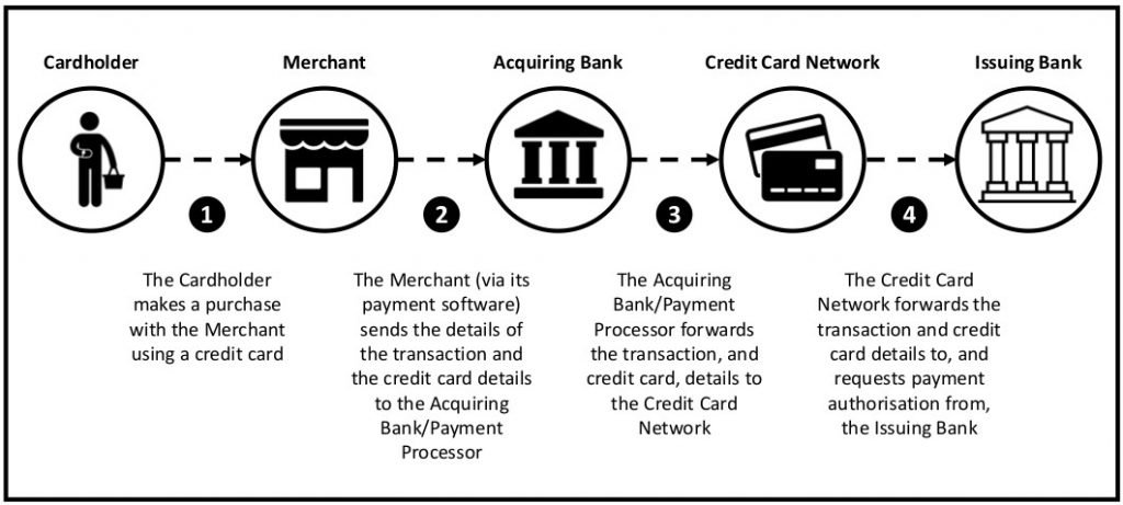 This infographic shows Stage 1 of the card payment process: Authorisation