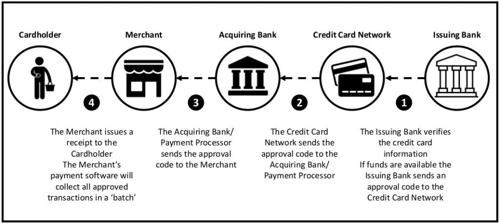 This infographic shows the card payment process Stage 2: Authentication.