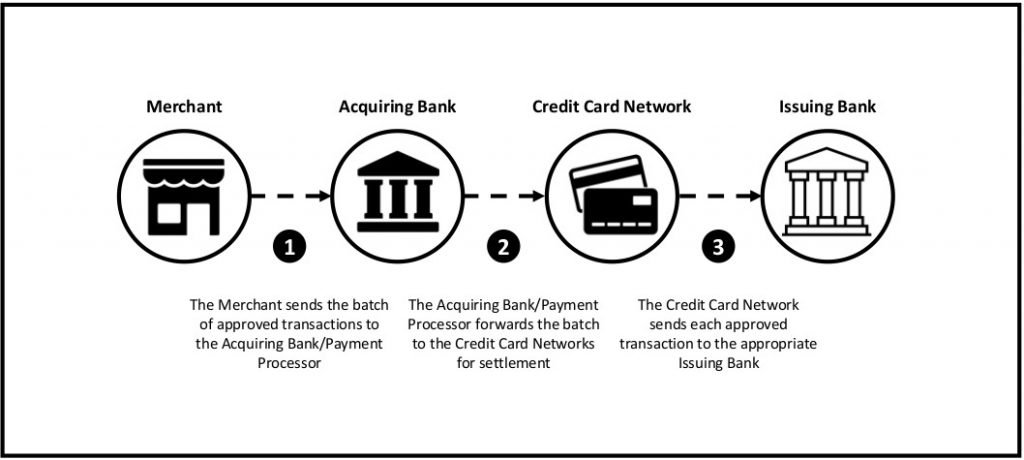 This infographic shows Stage 3 of the card payment process: Clearing & Settlement - Part 1.