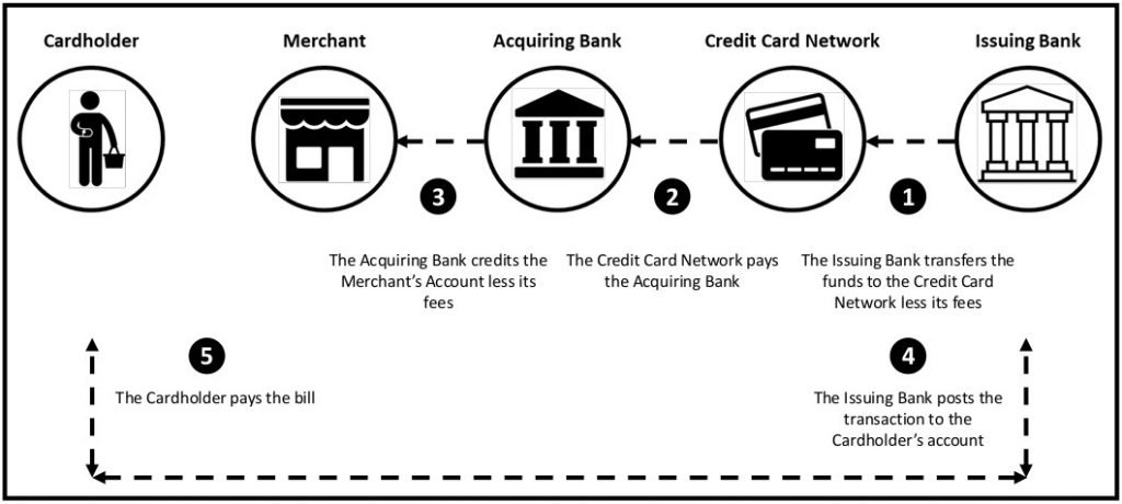 This infographic shows the card payment process Stage 3: Clearing & Settlement - Part 2