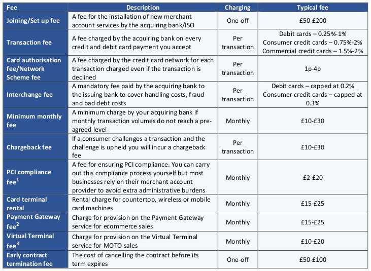 This infographic shows a table setting out the constituent card payments fees applicable to merchant accounts