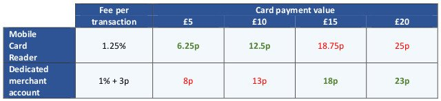 This infographic shows a comparison of card payments fees between a mobile card reader and merchant account