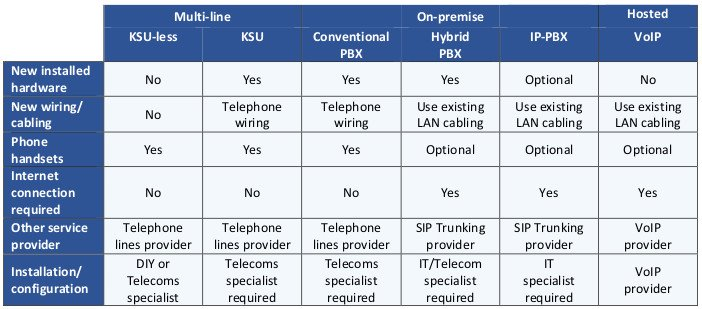 Table comparing the basic components required by each business phone system.
