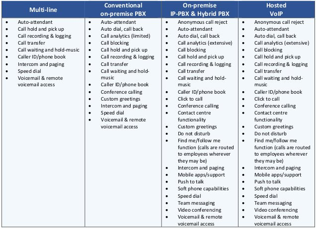 This table compares the basic features provided by each business phone system.
