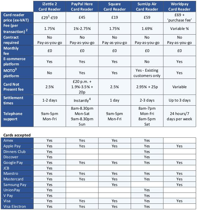 This infographic shows a comparison of mobile card reader commercial terms.