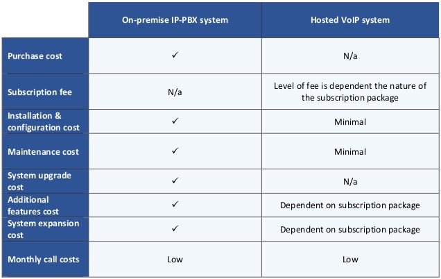 This table compares the costs of on-premise IP-PBX and hosted VoIP phone systems against a range of criteria.