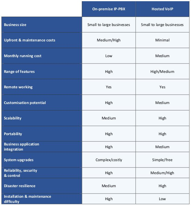 This table compares on-premise IP-PBX and hosted VoIP phone systems against a range of criteria.