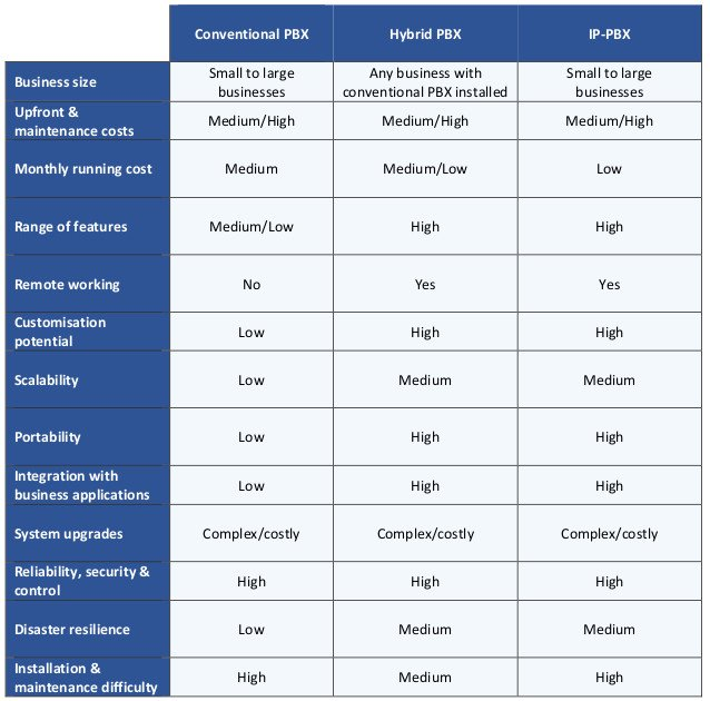 This table compares on-premise PBX, Hybrid PBX and IP-PBX business phone systems against a range of criteria.