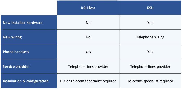 This table compares the components of Multi-line business telephone systems.