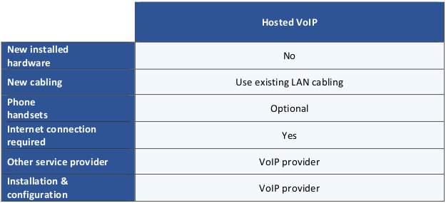 This table sets out the components of hosted VoIP phone systems.