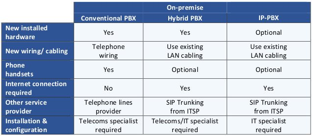 This table compares the components of on-premise PBX business phone systems.