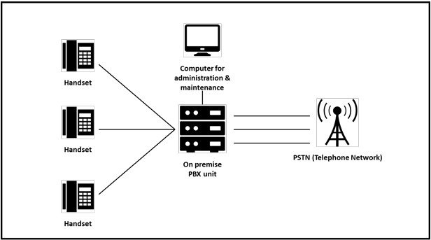 This infographic shows how on-premise PBX business phone systems operate.