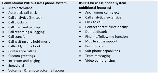 This table shows the features of conventional PBX and IP-PBX business phone systems.