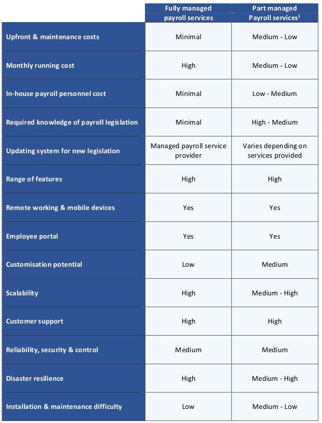 This table compares fully managed and part managed payroll services against a range of criteria.