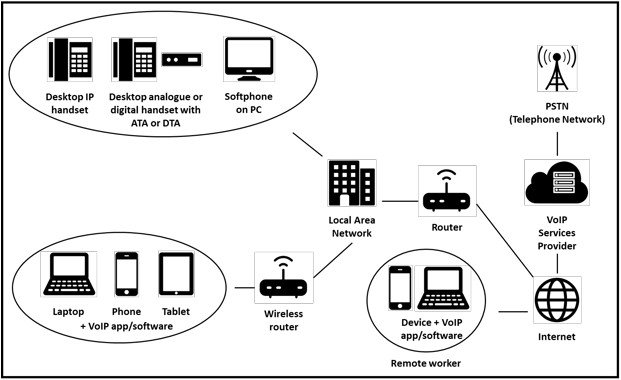 This infographic shows how hosted VoIP phone systems operate.