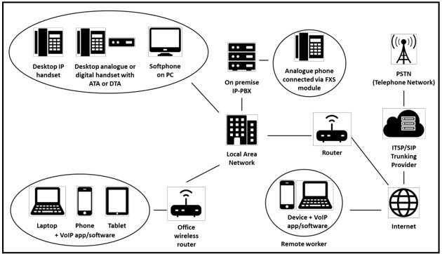 This infographic shows how on-premise IP-PBX business phone systems operate.