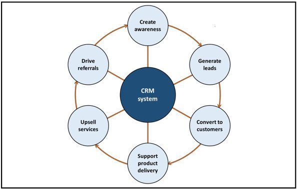 This infographic shows the CRM system cycle. It sets out six circles highlighting each CRM stage, around a central CRM system circle.