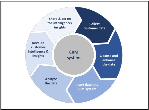 This infographic shows the CRM system data management process. The six CRM processes are shown as arrows travelling round a circle.