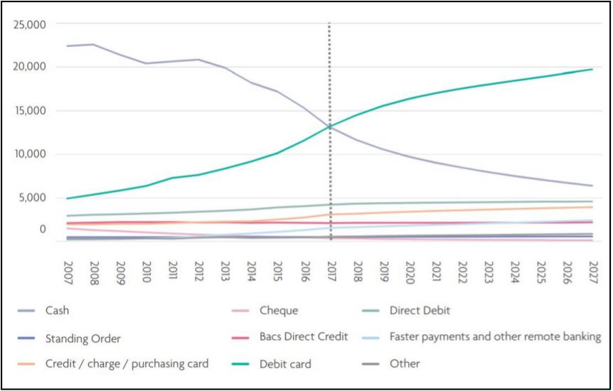 This infographic shows graph setting out how UK card payments volumes have changed between 2007 and 2027. It includes cash, standing orders, credit cards, debit cards, cheques, BACs direct credit, direct debit, faster payments and other.