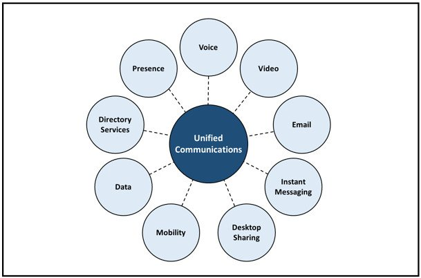 This infographic sets out the systems that make up VoIP phone systems unified communications network.