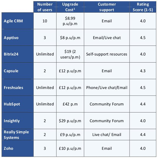 This infographic shows the leading UK free CRM systems suppliers compared against a number of criteria.
