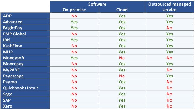 This infographic shows a table setting out the leading UK small business payroll services suppliers and which of those suppliers provide on-premise and/or cloud payroll software, and/or outsourced managed payroll services.